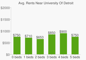 Graph of average rent prices for University Of Detroit Jesuit High School