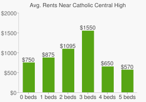 Graph of average rent prices for Catholic Central High School