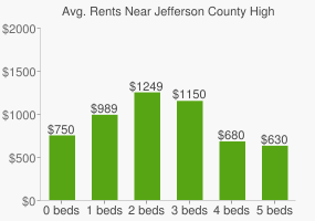 Graph of average rent prices for Jefferson County High School