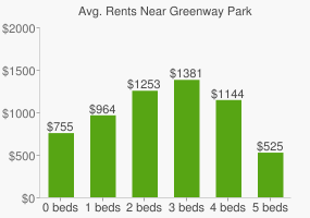 Graph of average rent prices for Greenway Park