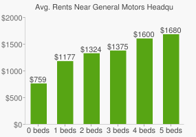 Graph of average rent prices for General Motors Headquarters