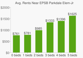 Graph of average rent prices for EPSB Parkdale Elem-Jr High School