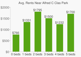 Graph of average rent prices for Alfred C Clas Park
