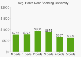 Graph of average rent prices for Spalding University