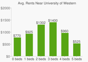 Graph of average rent prices for University of Western Ontario