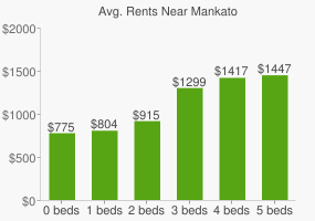 Graph of average rent prices for Mankato