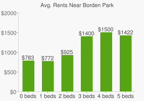 Graph of average rent prices for Borden Park