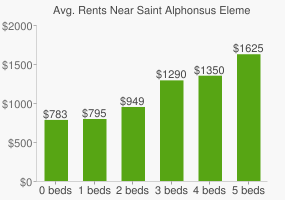 Graph of average rent prices for Saint Alphonsus Elementary and High School