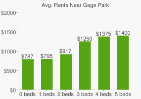 Graph of average rent prices for Gage Park