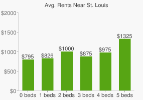 Graph of average rent prices for St. Louis