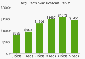 Graph of average rent prices for Rossdale Park 2