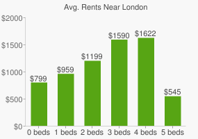 Graph of average rent prices for London