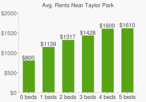 Graph of average rent prices for Taylor Park