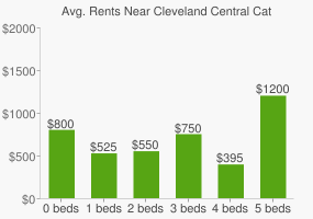 Graph of average rent prices for Cleveland Central Catholic High School