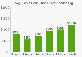 Graph of average rent prices for James Ford Rhodes High School