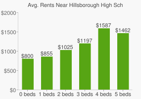 Graph of average rent prices for Hillsborough High School