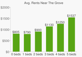 Graph of average rent prices for The Grove