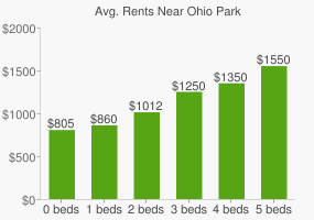 Graph of average rent prices for Ohio Park