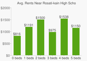 Graph of average rent prices for Rosati-kain High School
