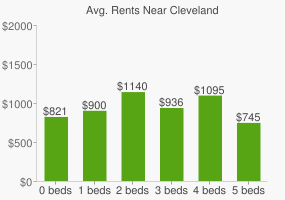 Graph of average rent prices for Cleveland