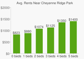 Graph of average rent prices for Cheyenne Ridge Park