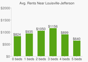 Graph of average rent prices for Louisville-Jefferson