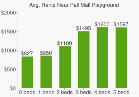 Graph of average rent prices for Pall Mall Playground