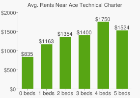 Graph of average rent prices for Ace Technical Charter High School