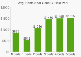 Graph of average rent prices for Gene C. Reid Park