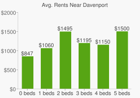Graph of average rent prices for Davenport