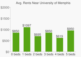 Graph of average rent prices for University of Memphis
