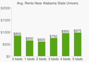 Graph of average rent prices for Alabama State University