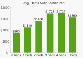 Graph of average rent prices for Kolmar Park