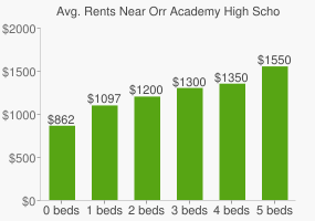 Graph of average rent prices for Orr Academy High School