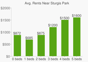 Graph of average rent prices for Sturgis Park