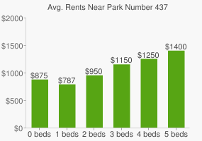 Graph of average rent prices for Park Number 437