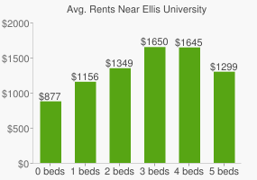 Graph of average rent prices for Ellis University