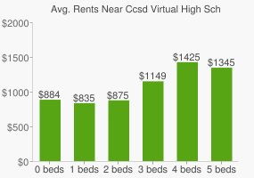 Graph of average rent prices for Ccsd Virtual High School