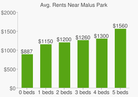 Graph of average rent prices for Malus Park
