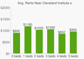 Graph of average rent prices for Cleveland Institute of Art