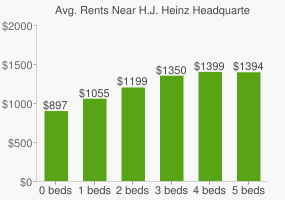 Graph of average rent prices for H.J. Heinz Headquarters