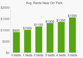 Graph of average rent prices for Orr Park