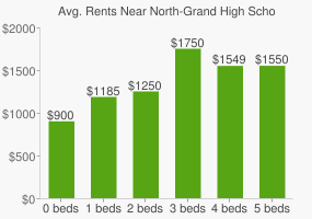 Graph of average rent prices for North-Grand High School