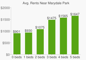 Graph of average rent prices for Marydale Park