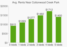 Graph of average rent prices for Cottonwood Creek Park