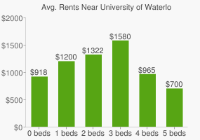Graph of average rent prices for University of Waterloo