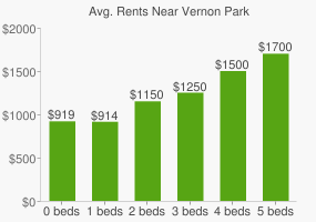 Graph of average rent prices for Vernon Park