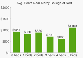 Graph of average rent prices for Mercy College of Northwest Ohio