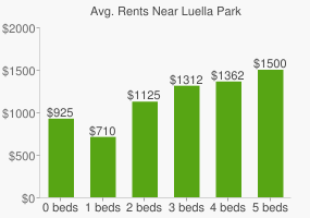 Graph of average rent prices for Luella Park