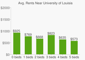 Graph of average rent prices for University of Louisiana - Lafayette
